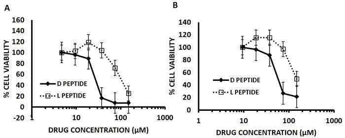 D- Arg Peptide is more effective than the L- Arg Peptide in (A) DU145 cells and (B) H196 SCLC cells at 24 hours of treatment.