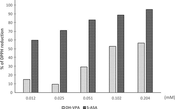 DPPH reduction by OH-VPA and 5-ASA (5-aminosalicylic acid).