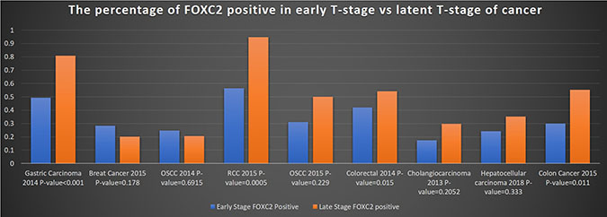 Frequency of FOXC2 expression in early- and late-stage tumors.