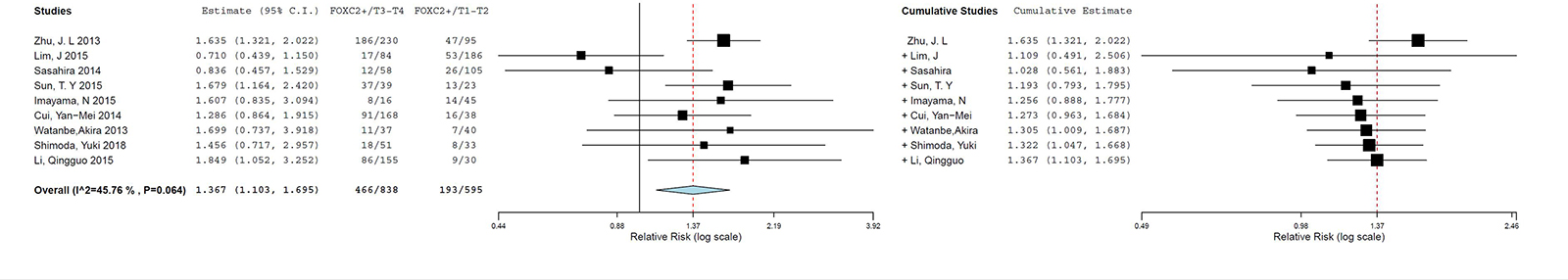 Pooled relative risk of FOXC2 expression in early- and late-stage tumors (meta-analysis of 9 studies).