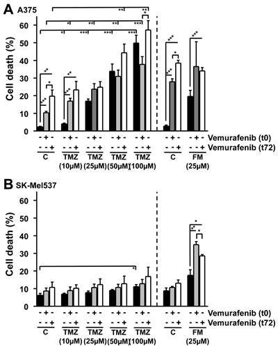 Apoptosis and necrosis/late-apoptosis induced in