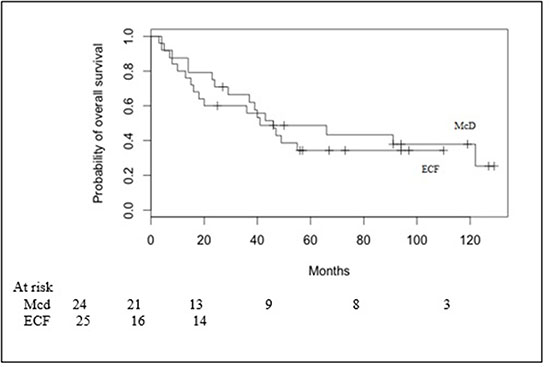 Overall survival in Macdonald (Mcd) patients and ECF patients.