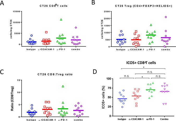 Quantitative and qualitative analyses of tumor-infiltrating T cells after anti-CEACAM monotherapy or its combination with anti-PD-1 treatment.