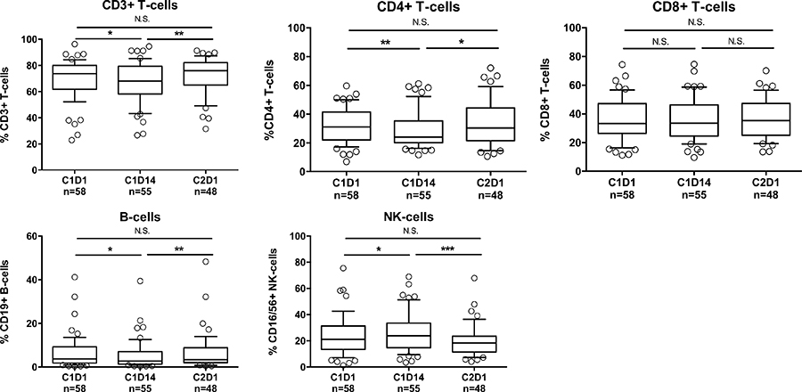 Changes in lymphocyte frequencies following REP treatment.