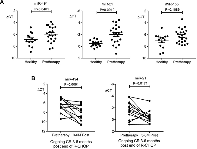 Plasma miR-494 and miR-21 as disease response biomarkers in the discovery cohort.