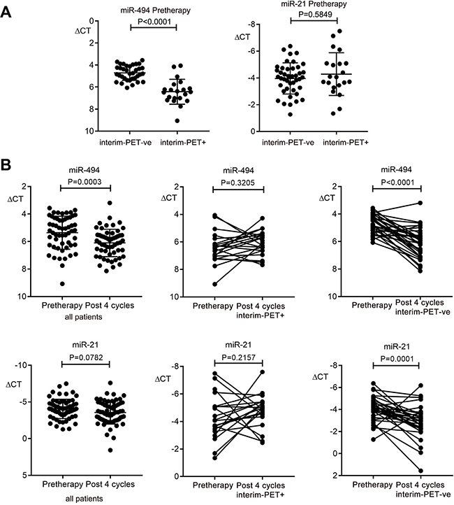 Kinetics of plasma miR-494 and miR-21 expression in DLBCL plasma in the validation cohort.