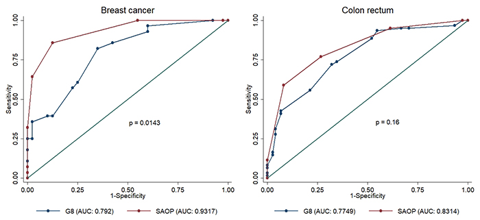 ROC curve comparison of G8 and SAOP2 screening tools in patients with breast cancer and colon rectal cancer respectively.