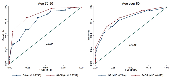 ROC curve comparison of G8 and SAOP2 screening tools in patients aged 70- 80 years and in patients > 80 years.