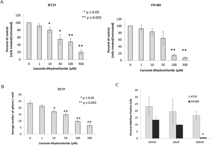 CYP26A1 inhibitor liarozole treatment of HT29 and SW480 colon cancer cell lines decreases cell proliferation, sphere formation and ALDH+ CSCs.