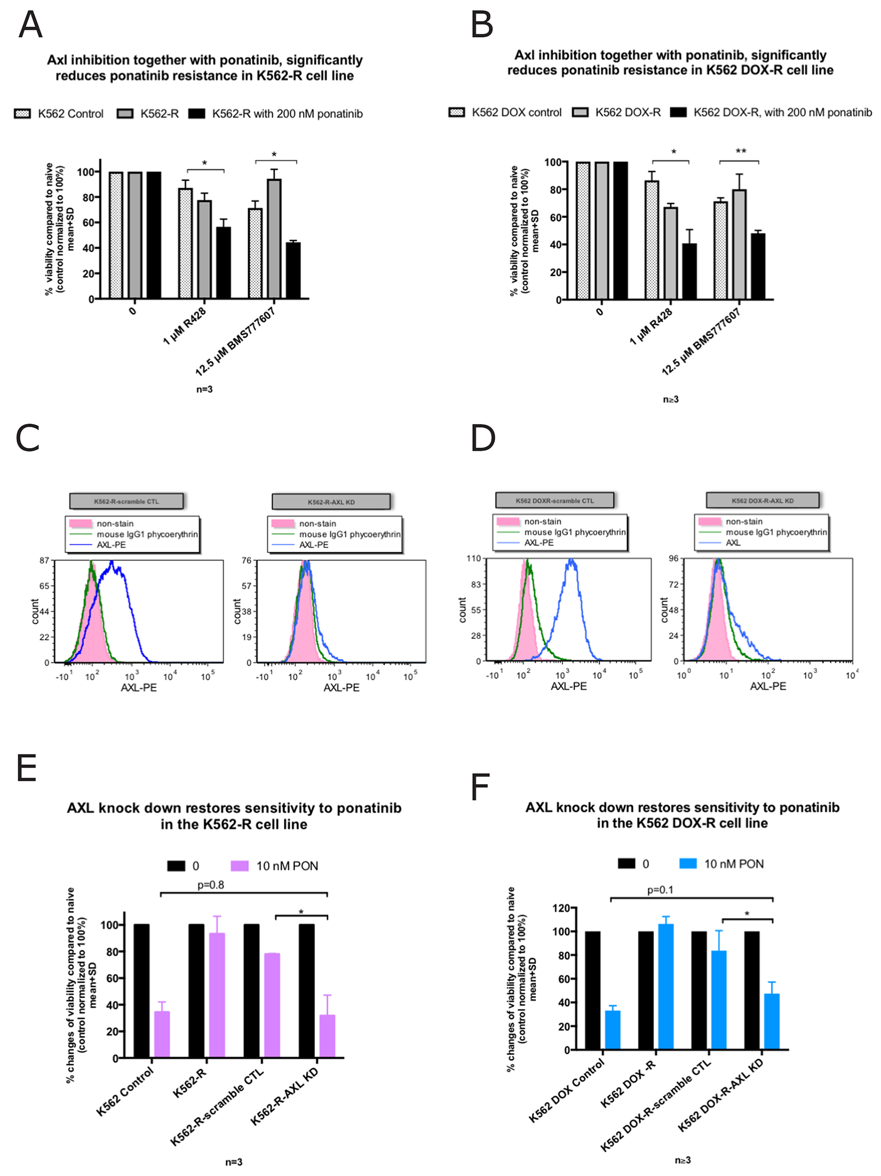 Inhibition of Axl restores ponatinib sensitivity in the K562-R and K562 DOX-R cell lines while AXL knockdown increases ponatinib sensitivity.