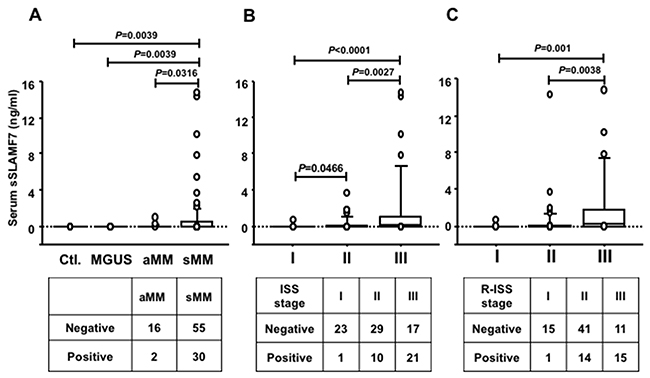 Circulating serum sSLAMF7 levels in MM patients according to disease stage.