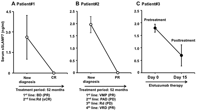 Levels of serum sSLAMF7 in MM patients before and after/during antimyeloma therapy.