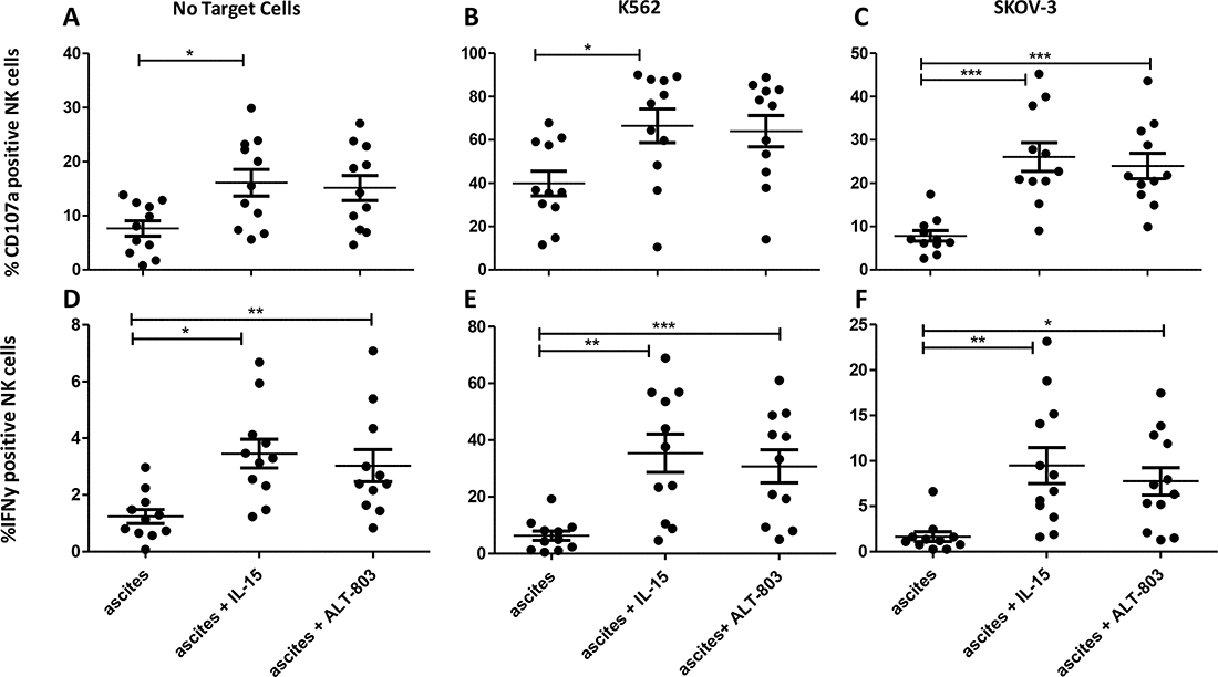Degranulation assay comparing ascites CD56+ NK cells with and without monomeric IL-15 or ALT-803 stimulation.
