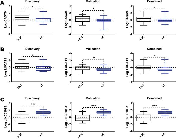 Validation of RNAseq results.
