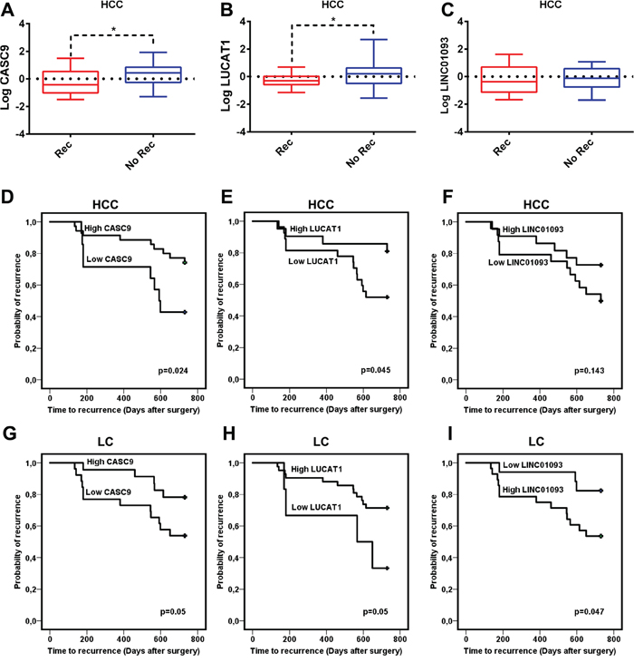 Role of lncRNAs in the recurrence after surgery.