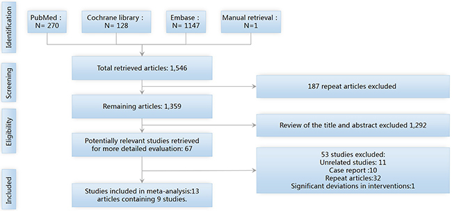 The PRISMA flow diagram of study screening and selection.