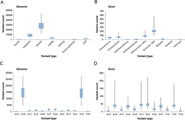 Overview of tumor-specific genetic variation derived from whole-transcriptome RNA-seq.