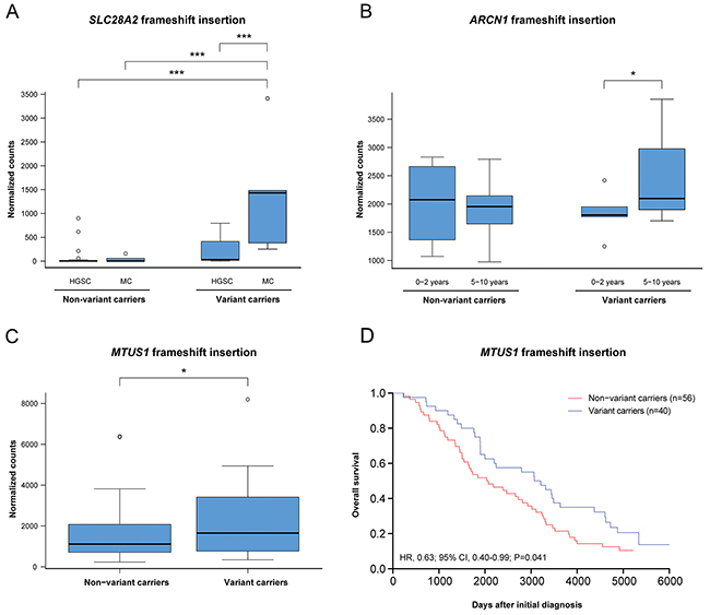 The effect of mutation status on gene expression and overall survival.