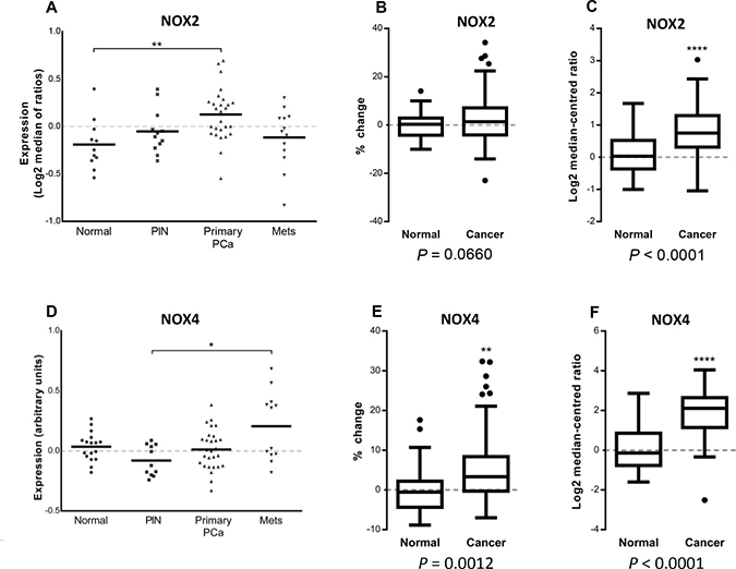 NOX2 and NOX4 expression in microarray database analyses of normal, primary and metastatic human prostate cancers.