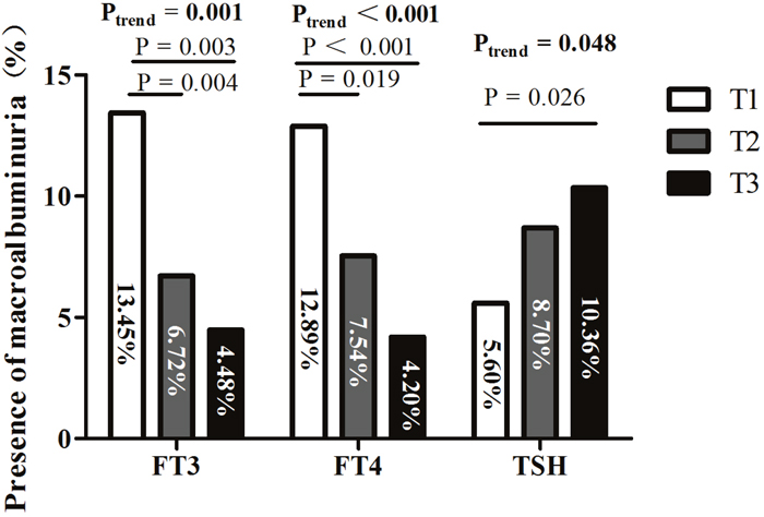 Presence of macroalbuminuria among tertiles based on FT3, FT4, and TSH levels.