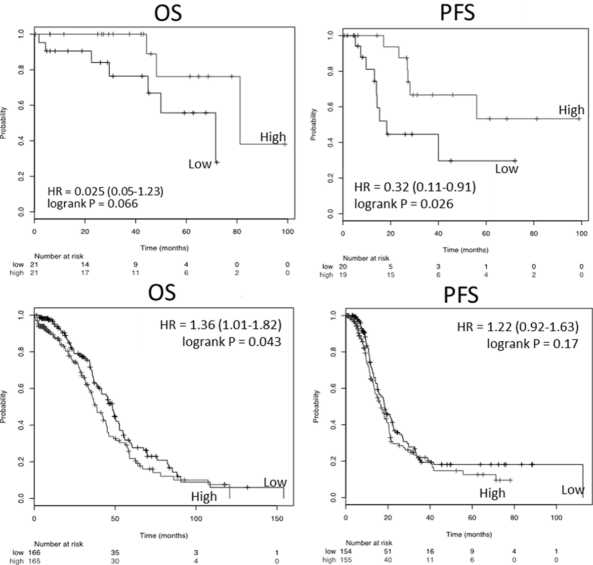 Kaplan–Meier analysis of survival as a function of TXNIP expression in the ovarian cancer TCGA.