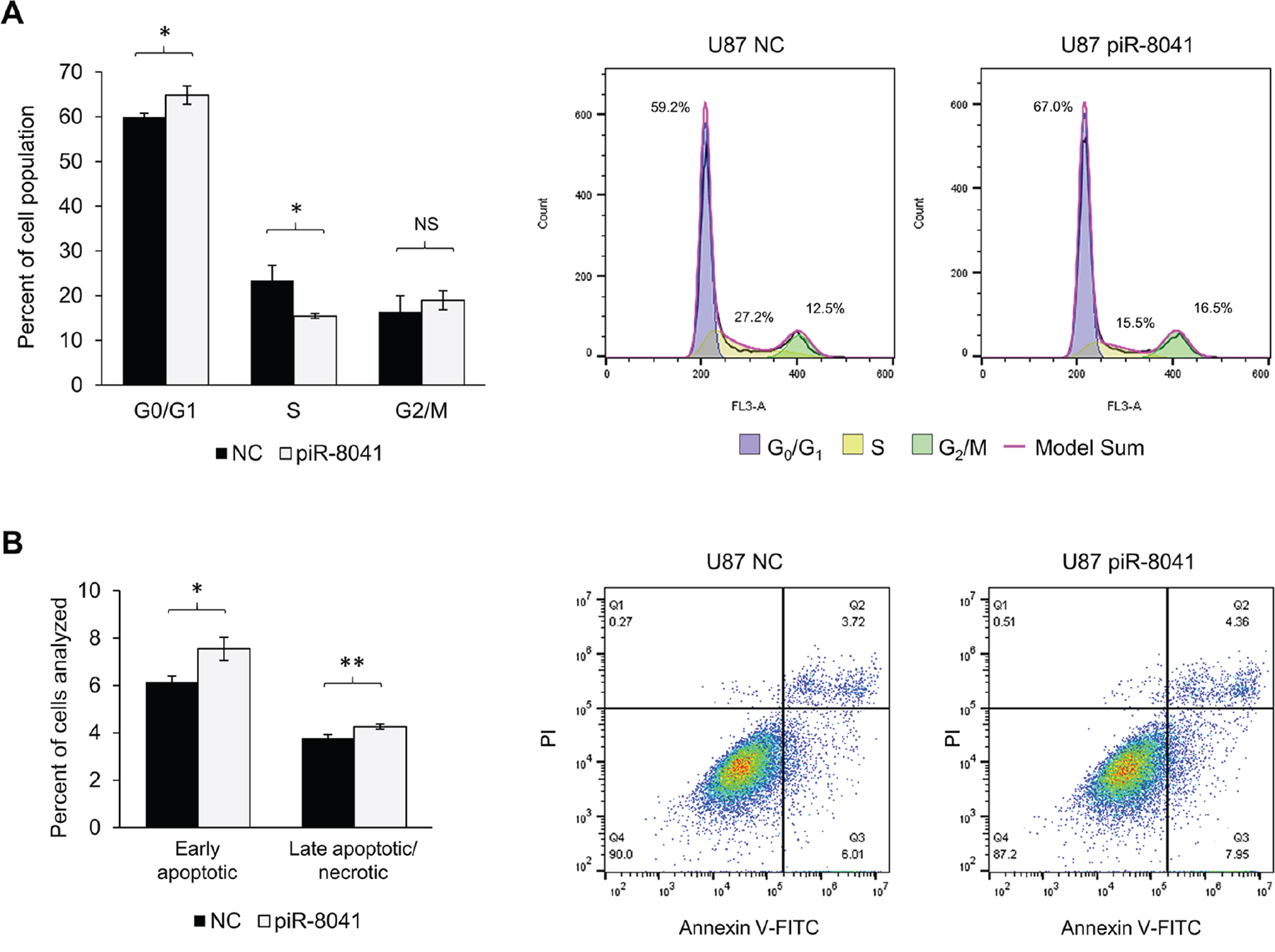 piR-8041 treatment of U87 cells inhibits cell cycle progression by approximately 25% and induces apoptosis.