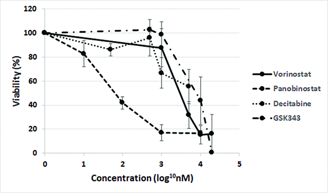 Toxicity of epigenetic agents to fNSCs.