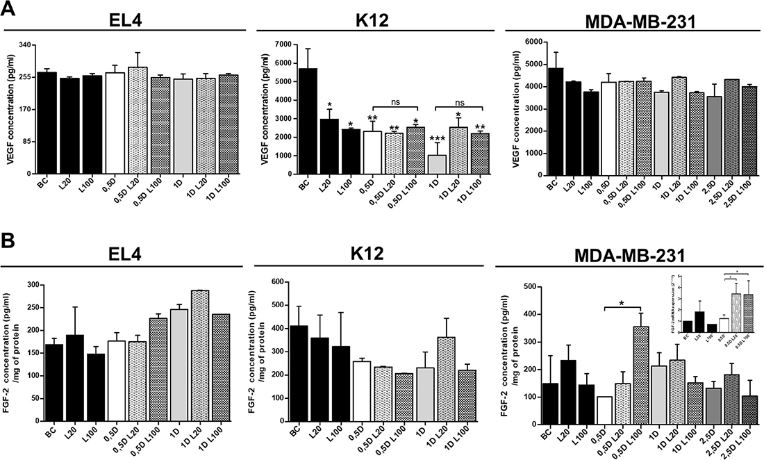 Analysis of pro-angiogenic factors expression after LMW HA and DOX co-treatment.