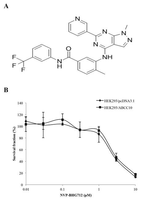 Cytotoxicity of NVP-BHG712.