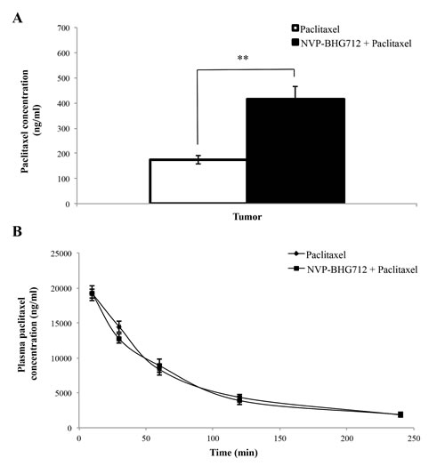 The effect of NVP-BHG712 and paclitaxel co-administration on plasma and intratumoral paclitaxel concentrations in mice.