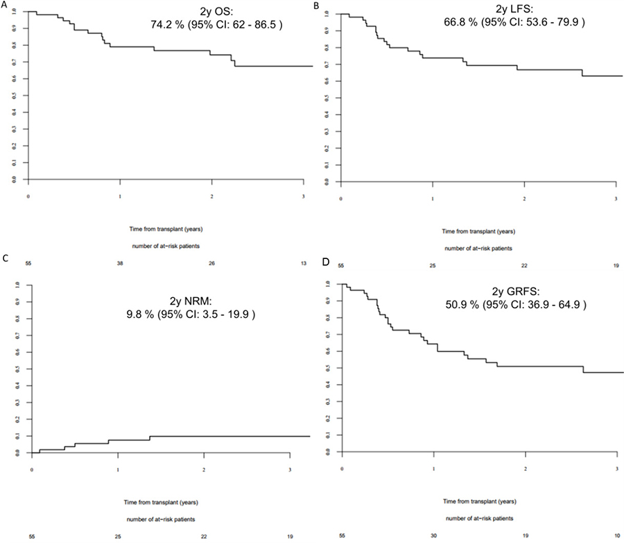 2 year outcomes for AML patients in complete remission at transplant.