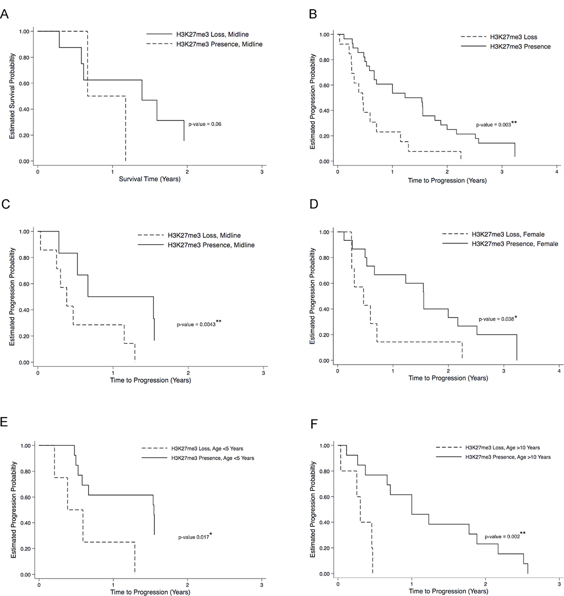 H3K27me3 loss correlates to poor overall clinical outcome in H3K27M pediatric glioma.