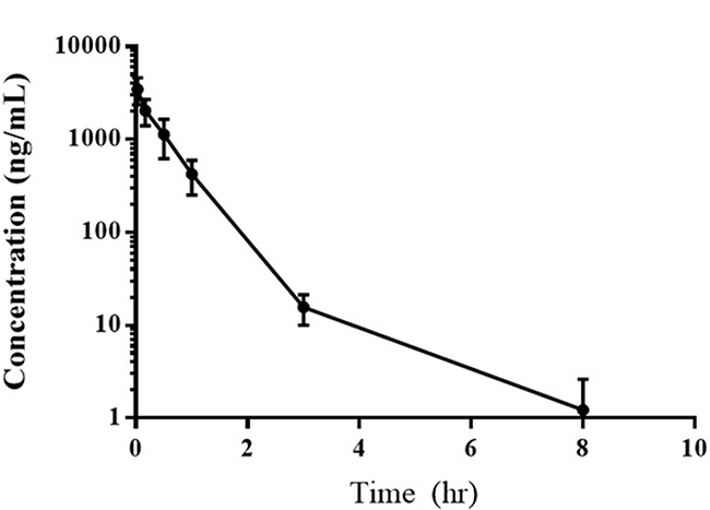 Average plasma concentration of EC0531 versus time following the intravenous administration of 0.28 mg/kg of the drug.