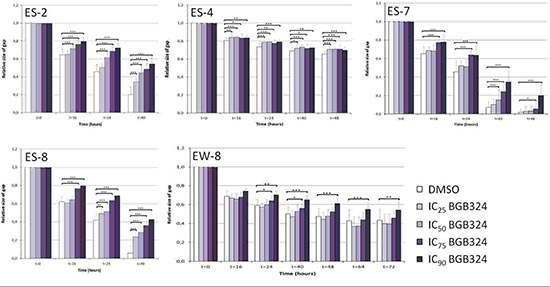 Quantification of the effects of BGB324 on ES cell migration in vitro.