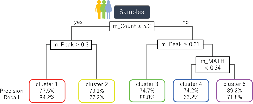 A decision tree to classify samples into the five clusters of VAF distributions.