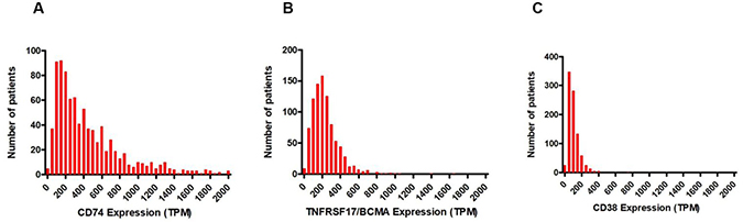 Frequencies of mRNA expression in TPM in CD138+ enriched plasma cells from 892 patients in the MMRF CoMMpass study.