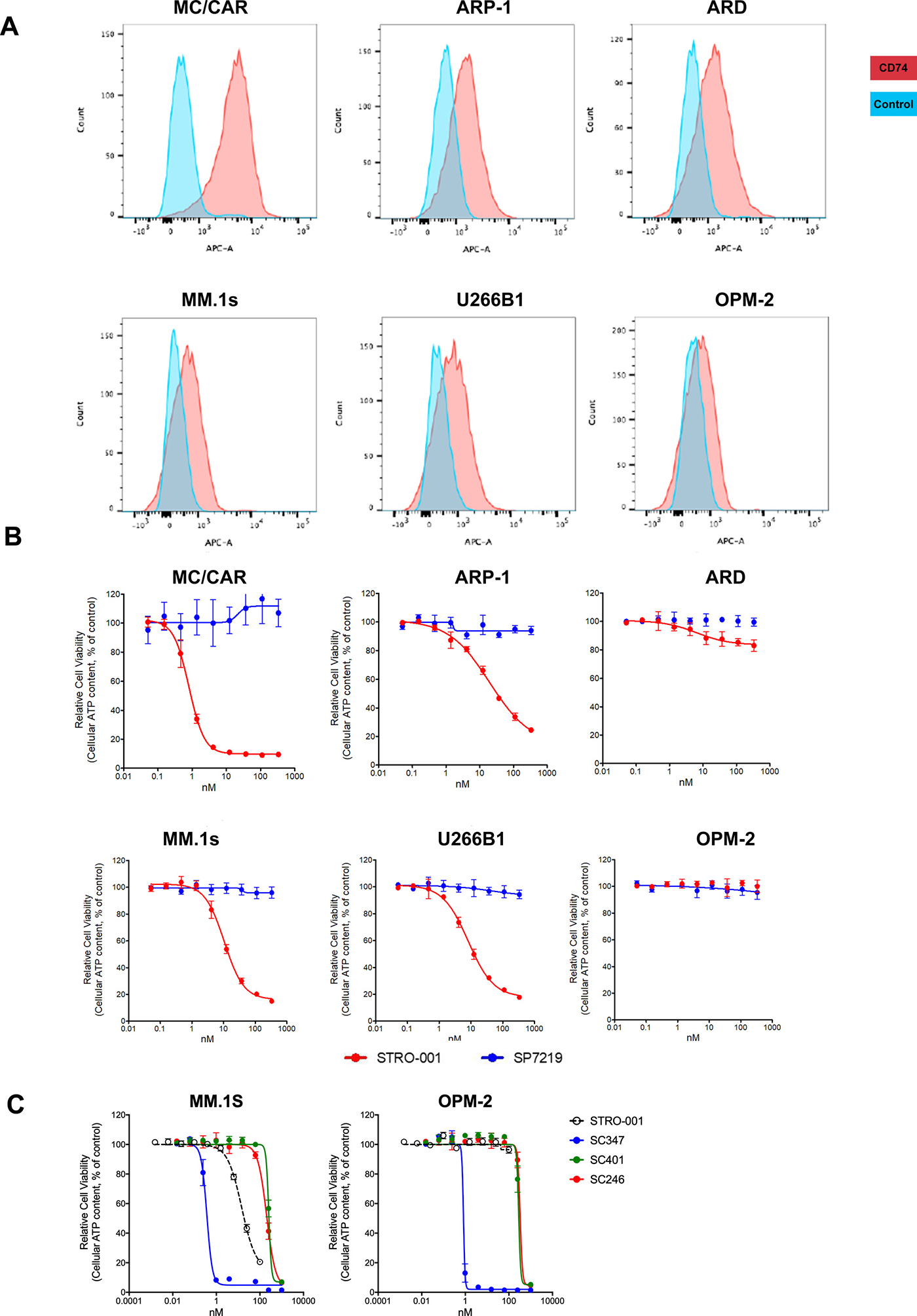 Expression of CD74 in multiple myeloma cell lines and cytotoxicity of STRO-001 and catabolites.
