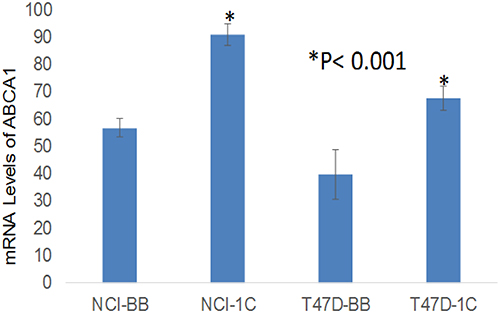 Microarray data show that over-expression of RASSF1C in the lung cancer cell line H1299 (NCI-1C) and in the breast cancer cell line T47D (T47D-1C) up-regulates ABCA1 gene expression compared to controls (NCI-BB and T47D-BB).