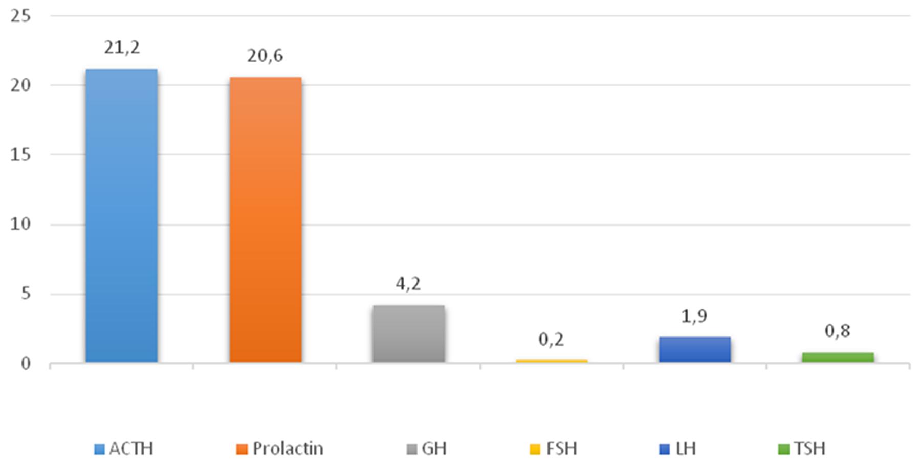 Average hormone expression values in plurihormonal pituitary adenomas.