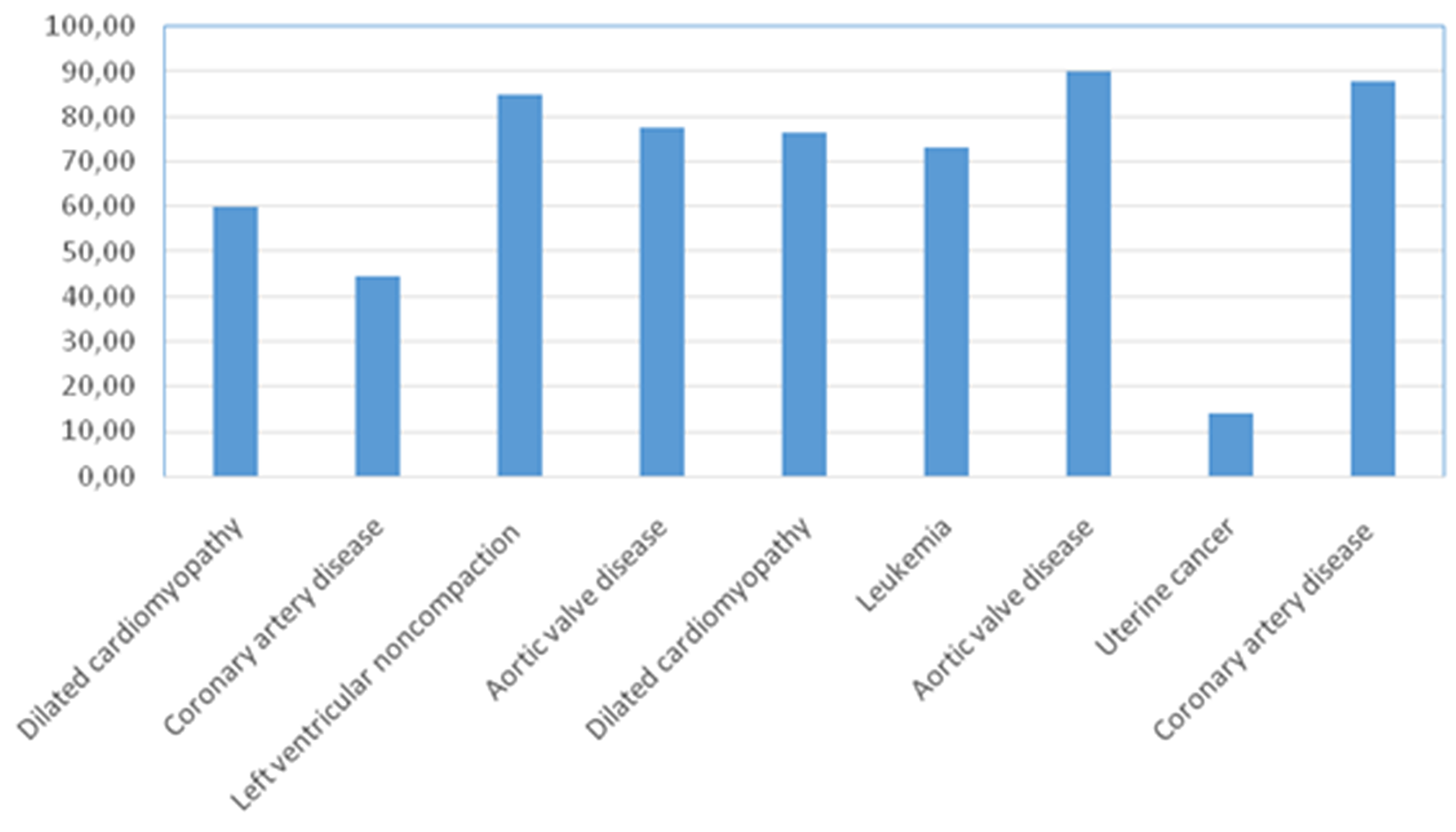 Percentage of Neuro D1 expressing cells in the adenohypophysis of patients without pituitary pathology.