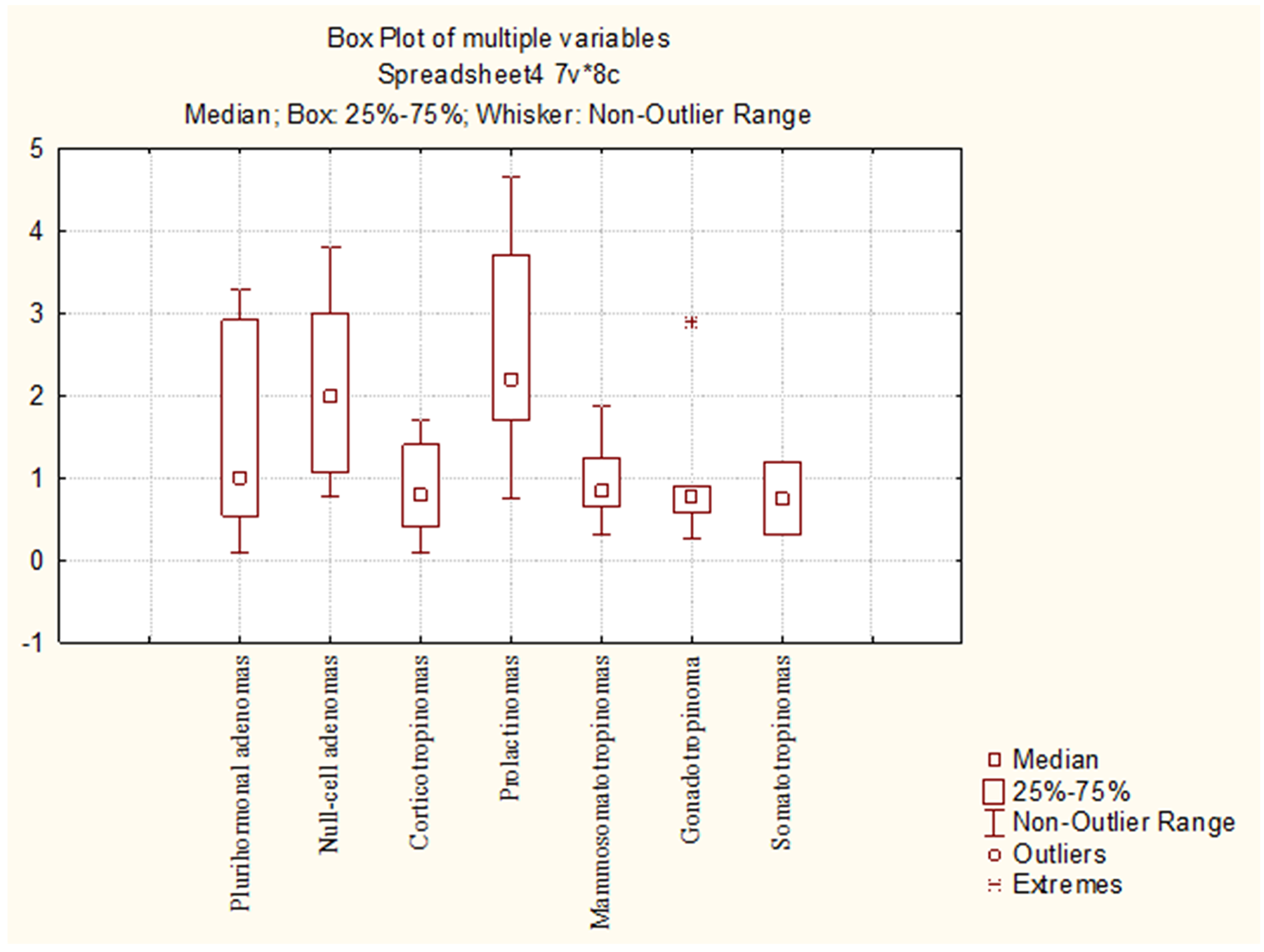 Mean Ki-67 values in different pituitary adenoma groups.