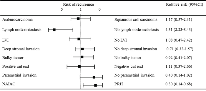 The results of multivariant analysis for risk of recurrence.