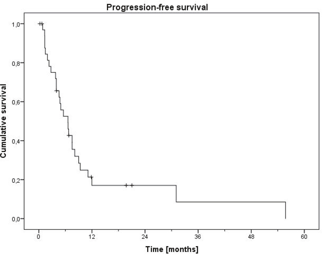 Progression-free survival of first-line therapy.
