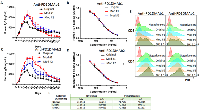 Expression and binding of human anti-human PD-1 DMAbs.