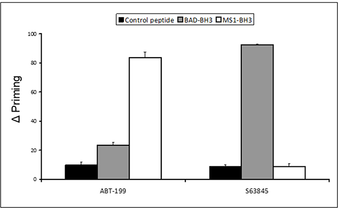 Co-operative dynamic BH3 profiling assay: delta priming to BAD-BH3 and MS1-BH3 peptides.