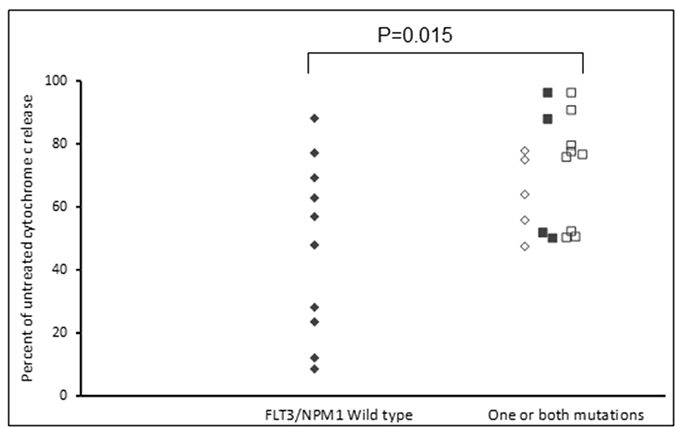 FLT3 and NPM1 mutated primary AML samples are sensitive to the combination of Venetoclax and S63845.