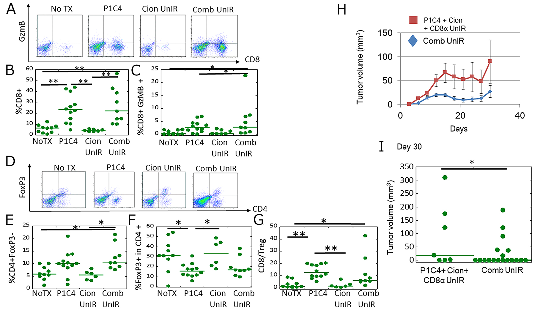Analysis of CD8+/GzmB+ cells and CD4/Foxp3+ cells in tumor infiltrating lymphocytes (TILs) at a distant site.