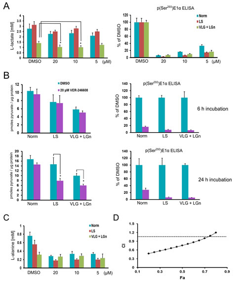 VER-246608 modulates key metabolite levels in PC-3 cells under nutrient and serum-depleted conditions.