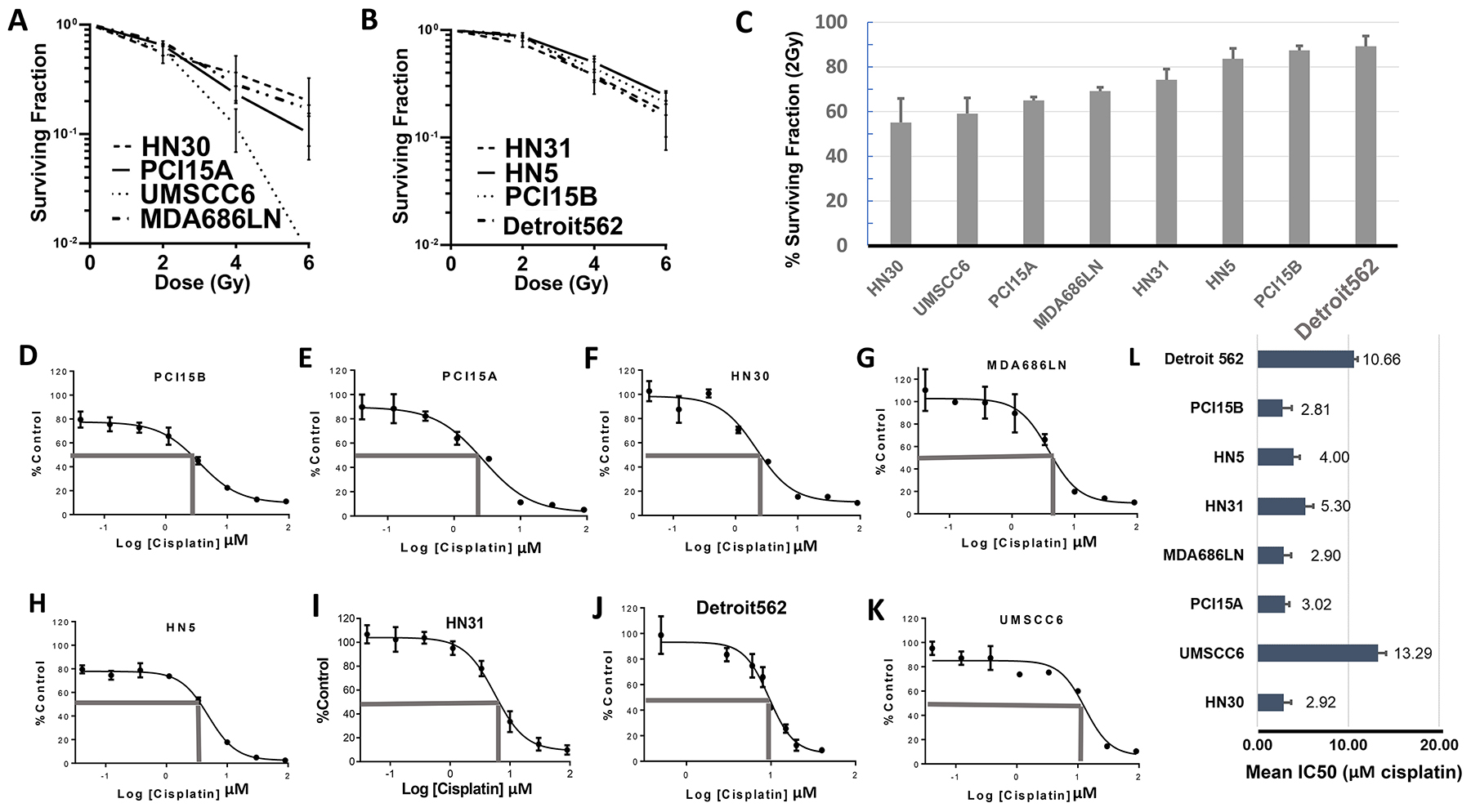 Baseline profiling of radiation and cisplatin response in HNSCC cell lines.