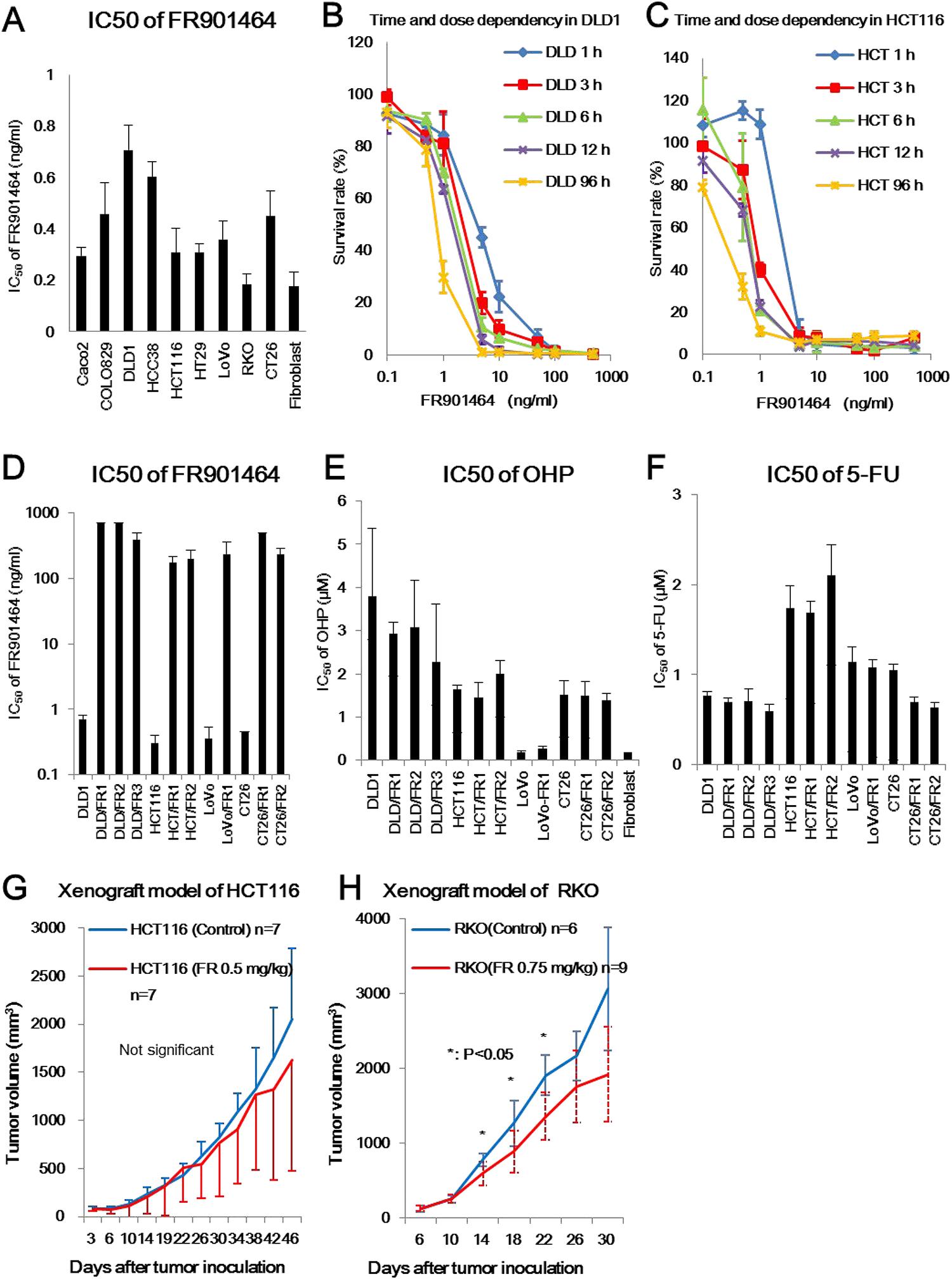 Cytotoxic effect of FR901464 in vitro and in vivo.